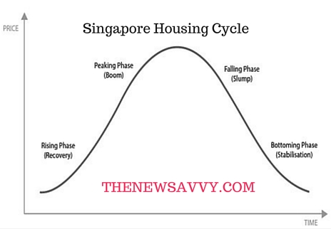 Singapore Housing Cycle and Property Measures– Where Are We?