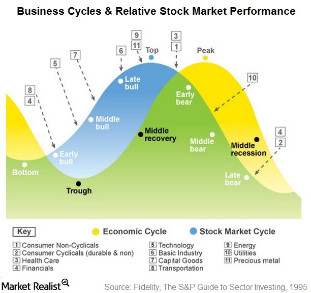 What to Invest In At Different Stages Of The Business Cycle