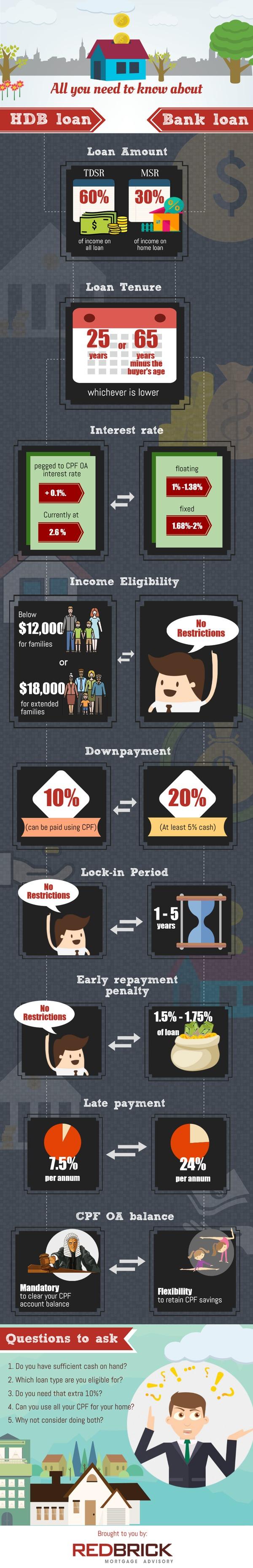 Should I get a HDB or Bank loan if I'm buying a HDB flat?